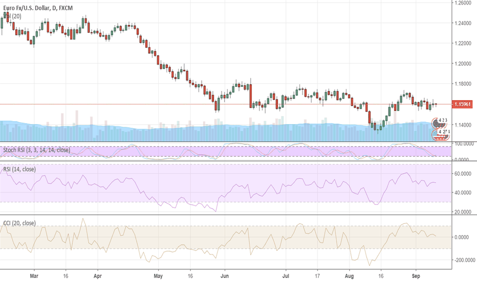 EURUSD: EURUSD could be hit by ECB