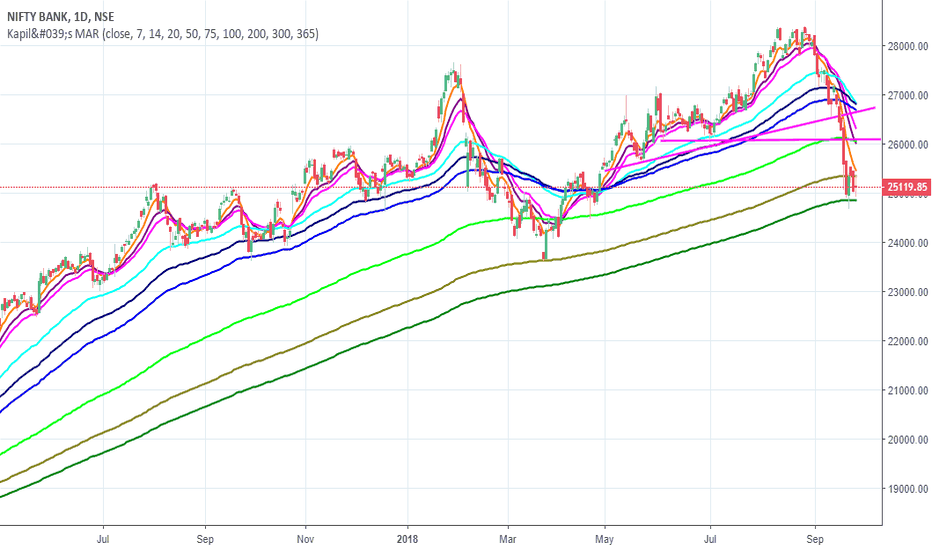 BANKNIFTY: bank nifty time to buy for long term