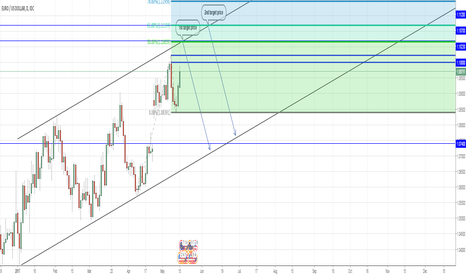 EURUSD: Targets EURUSD (if you go or stay long)