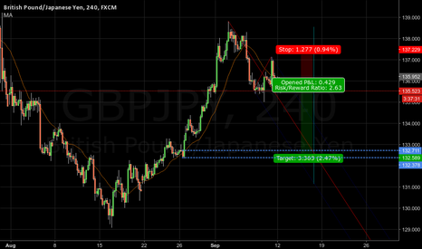 GBPJPY: intraday short