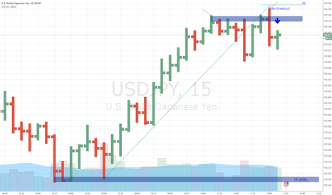 USDJPY: USD/JPY -  Fake breakout and potential selling !