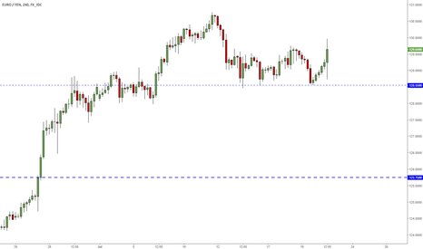 EURJPY: EURJPY with a chance for further growth