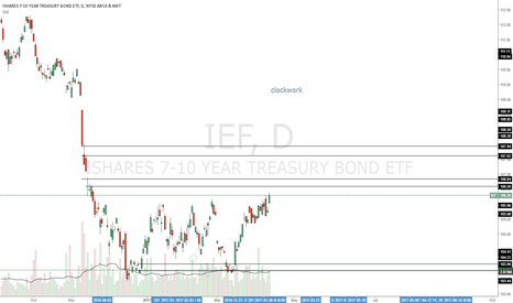 IEF: Really nice short trades specially if fast rally into the zones.