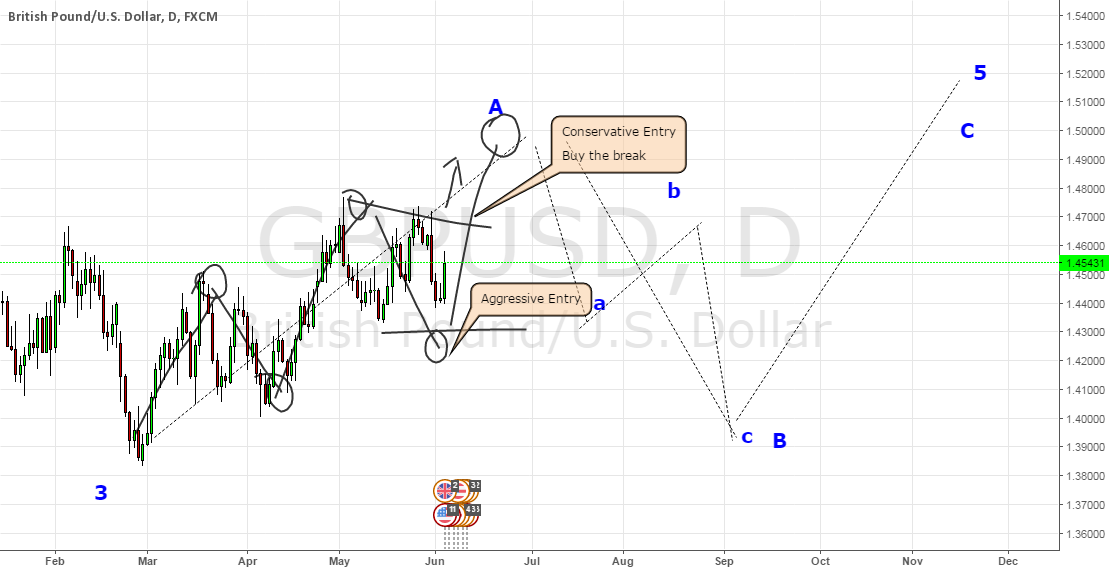 GBPUSD Projected game plan update