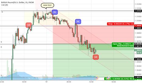 GBPUSD: GBP/USD - Short [Risk:Reward / 1:2]
