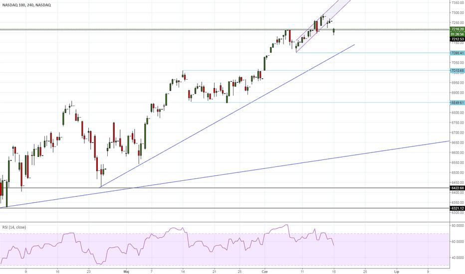 NDX: NASDAQ - wypada z lokalnego kanału wzrostowego