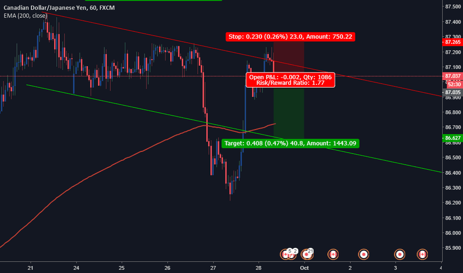 CADJPY: CAD/JPY Short Opportunity