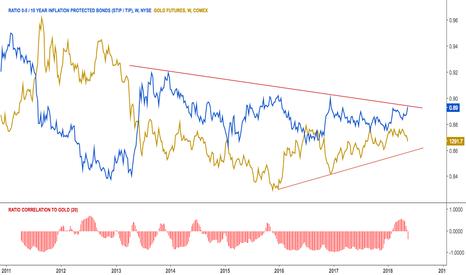 STIP/TIP: Protected bonds ratio at resistance $TIP, $STIP