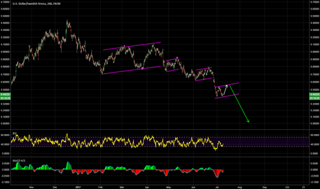 USDSEK: another wave up may complete a bearish flag again