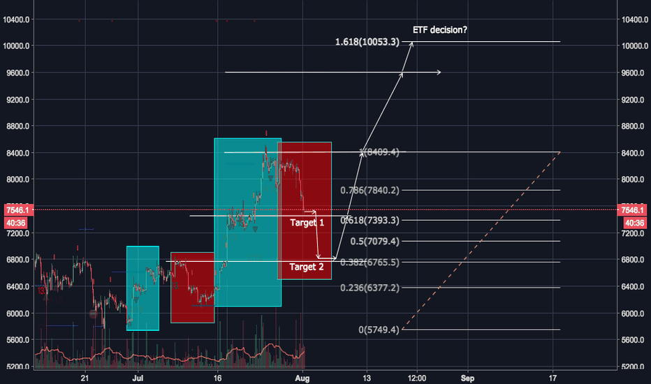 BTCUSD: Possible bullish outlook after pullback?