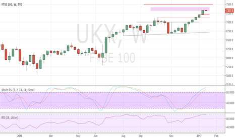 UKX: We remain cautious of further FTSE gains