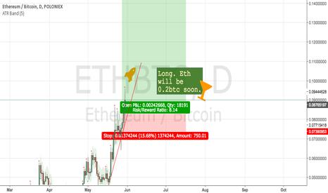 ETHBTC: Long ETH still