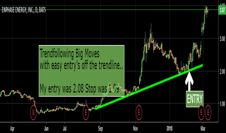 ENPH: $ENPH LONG OFF THE TRENDLINE 2.08
