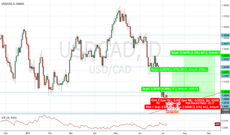 USDCAD: USD/CAD breaks 1.29334 I will be going LONG