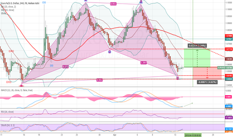 EURUSD: #EURUSD correction oversold and bearish continuation