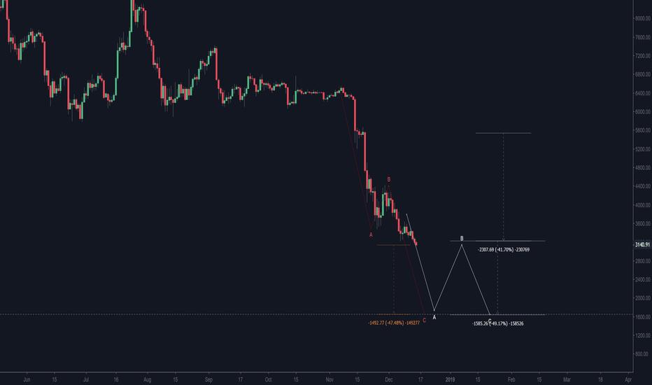 BTCUSD: BTCUSD before a 47% fall...