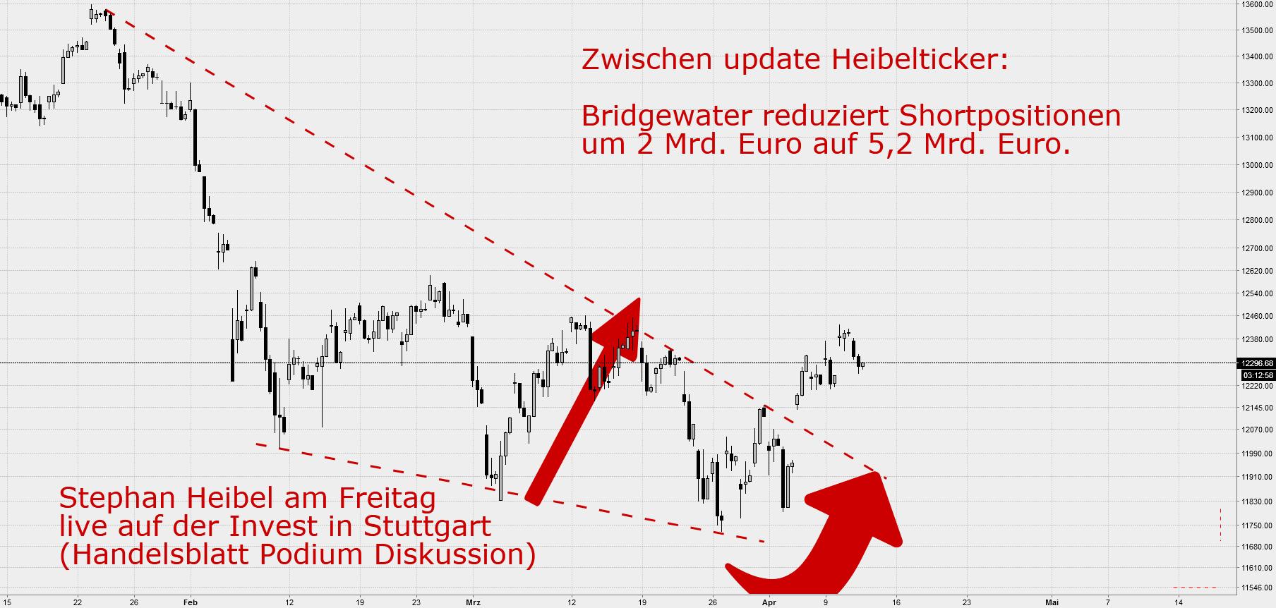 BRIDGEWATER reduziert netto short Positionen um 2 Mrd. Euro