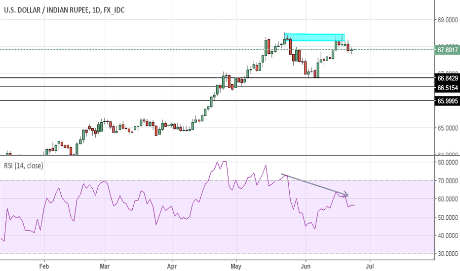 USDINR: USD/INR - Double Top