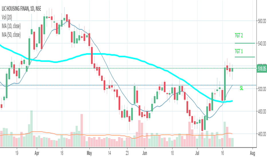LICHSGFIN: Go Long  as  per  chart ...Sl 500  Tgt  Mentioned  on chart...