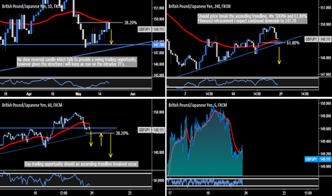 GBPJPY: GBP.JPY - Textbook Intraday Trading Opportunity