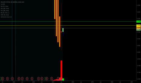 DCTH: Monthly Chart ... Bullish Engulfing??