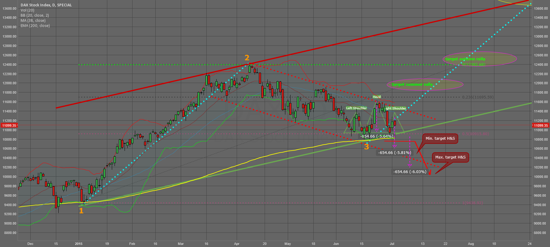 Is Dax forming a bearish H&S?