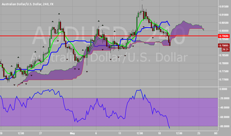 AUDUSD: AUD vs USD KBO Trade Opportunity