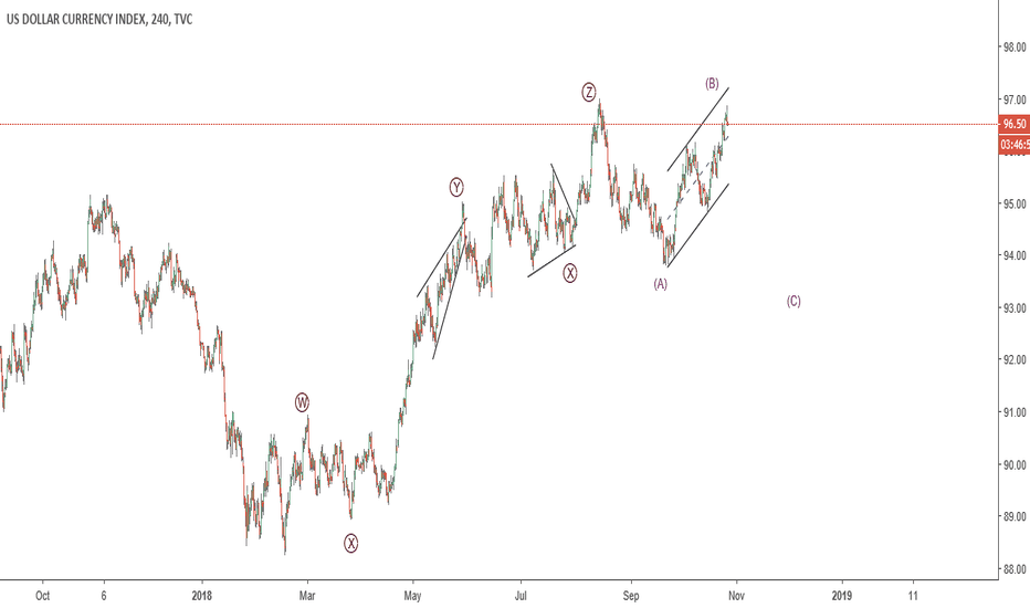 DXY: DXY : strong movement down ??