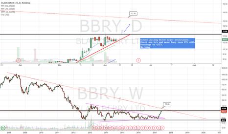 BBRY: Go Long. ER 6/23