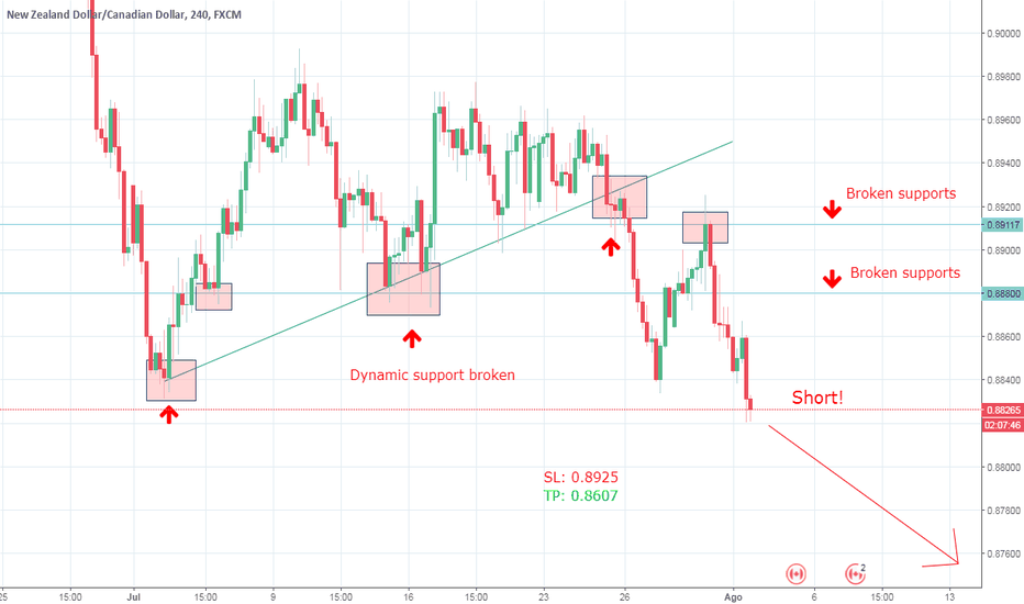 NZDCAD: Short on NZD/CAD