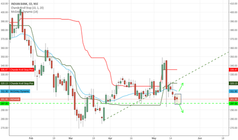 INDIANB: inside bar at the  3 times retest of the support
