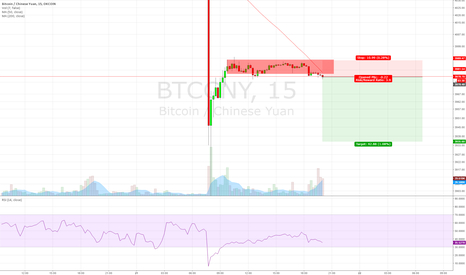 BTCCNY: Quick bitcoin scalp on support failure