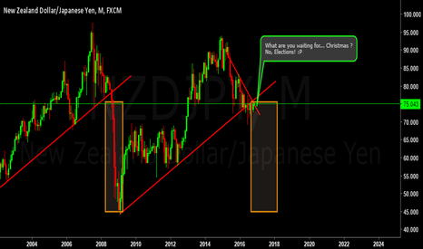 NZDJPY: just for fun