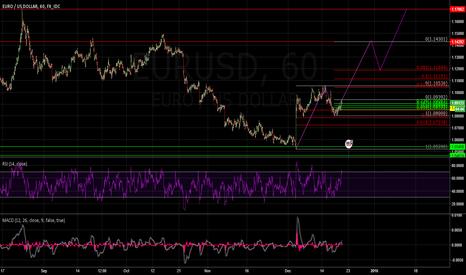 EURUSD: Elliot Wave Bullish EUR/USD