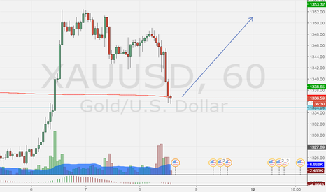 XAUUSD: making news suports , we will see if it goes on the trend