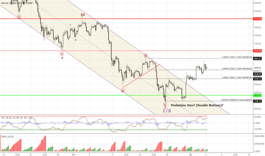 BTCUSD: Bitcoin #BTCUSD - more upside in view soon?