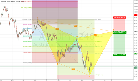 AUDJPY: AUD/JPY POTENTIAL CYPHER