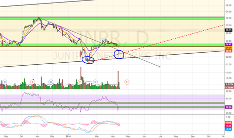 JNPR: Potential Double Bottom