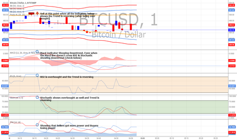 BTCUSD: Scalping System (How to Get More Reliable Entries)