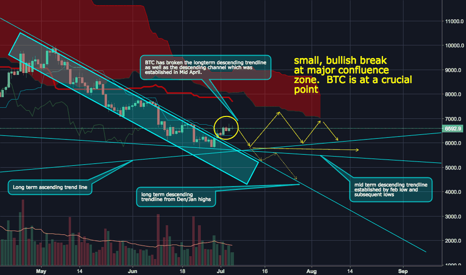 BTCUSD: BTC showing a decrease in bearishness