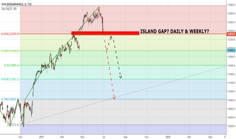 DAX: ISLAND GAP on Monday?
