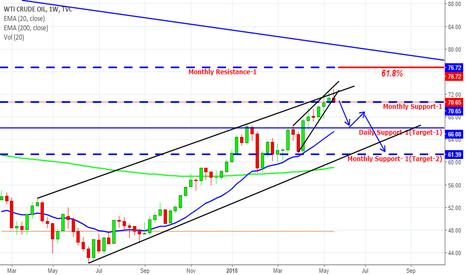 USOIL: Crude- Fall is Coming?