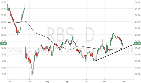 RBS: RBS could breach 50-DMA support