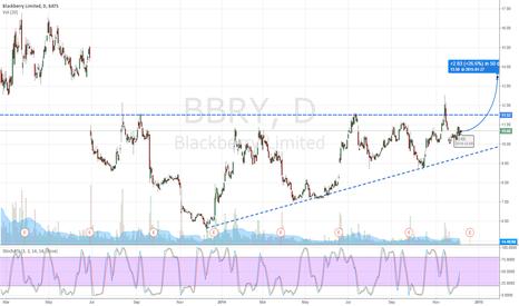 BBRY: Long BBRY