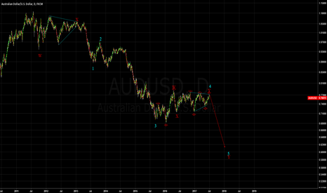 AUDUSD: SHORT - AUDUSD - Flat\Triangle correction complete.