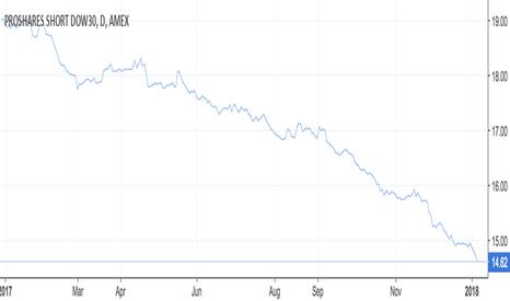 DOG: (DOG) Proshares Short Dow30 - relative merits as hedge?