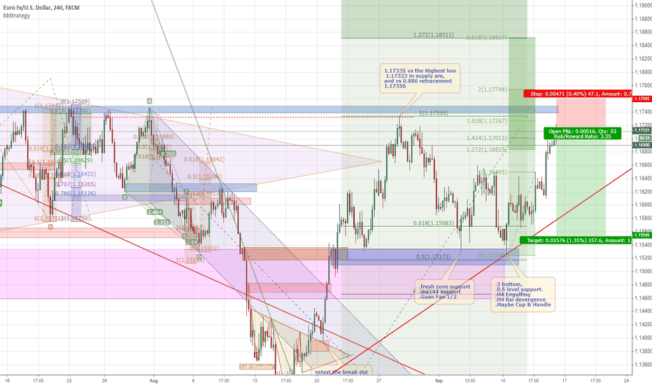 EURUSD: petential a double top pattern appeard