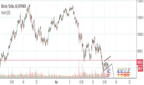 BTCUSD: Bitcoin de düşüş trendi bayrak formasyonuyla devam edecek