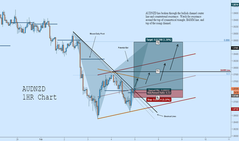 AUDNZD: AUDNZD Long: Breakout to Potential Bat Completion
