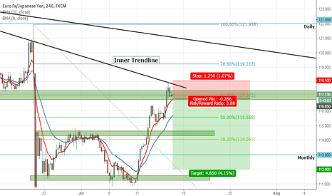 EURJPY: EURJPY Short, Multiple Confluence Zone